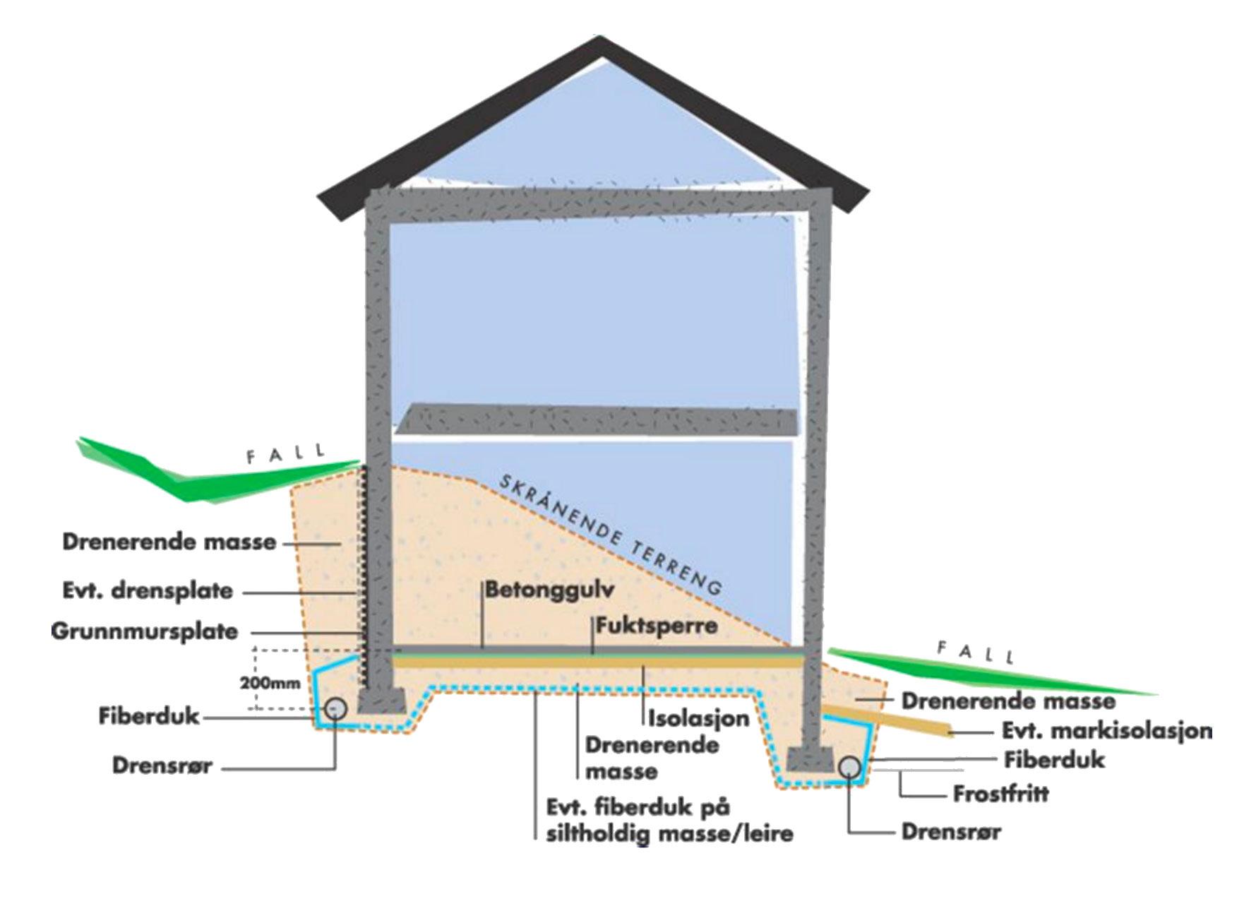 Illustrasjon over drenering av hus